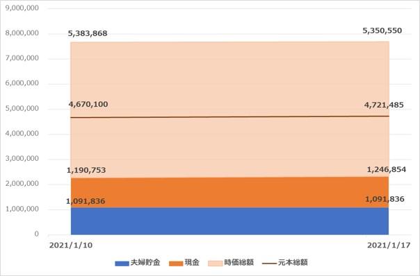 はにたまグラフ20210117