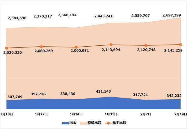 たまグラフ20210214