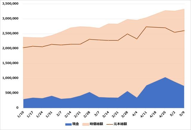 たまグラフ20210509