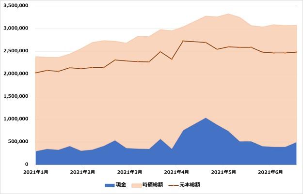 たまグラフ20210620